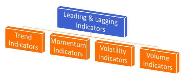 Forex Technical Indicators: The Definitive Guide (2019